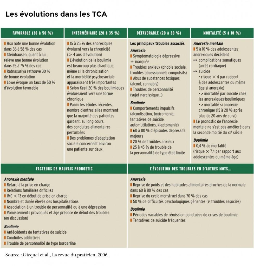 evolutions_tca_2006