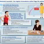 HAS : Anorexie mentale : les signes évocateurs selon l'âge du patient